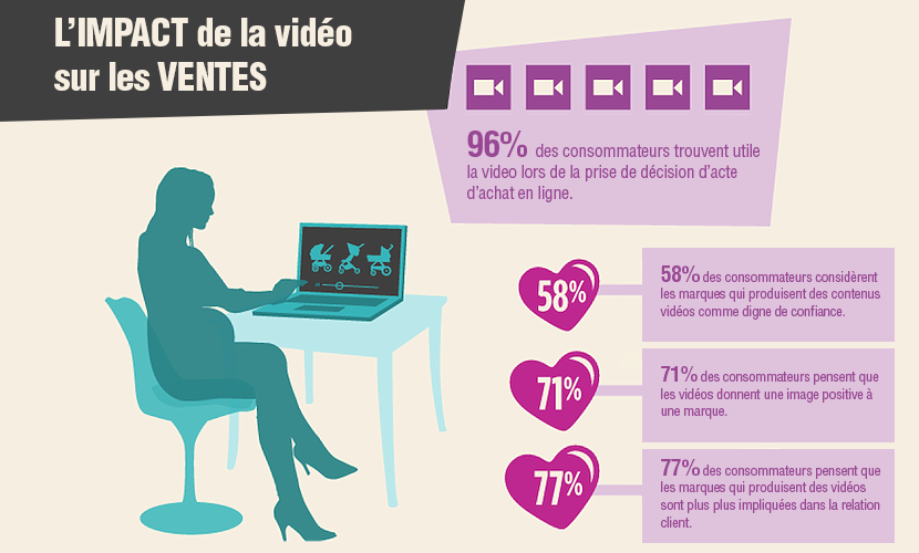 L'impact de la video sur les ventes e-commerce