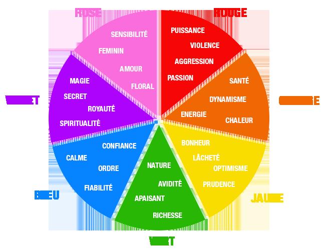 Roue des couleurs t l charger en ligne - Roue chromatique des couleurs ...