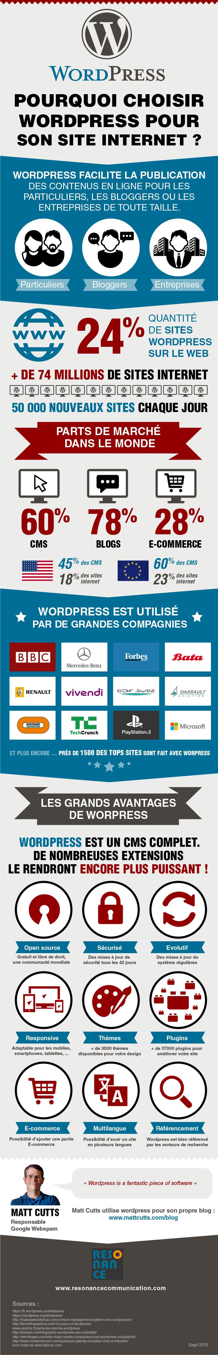 Pourquoi choisir wordpress pour son site internet ?
