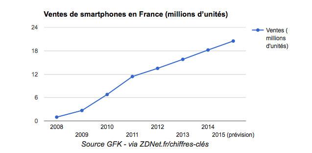 vente-smartphone-france
