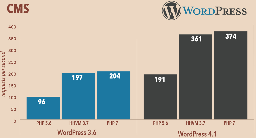 wordpress-php7
