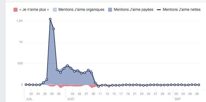 graph-achat-followers