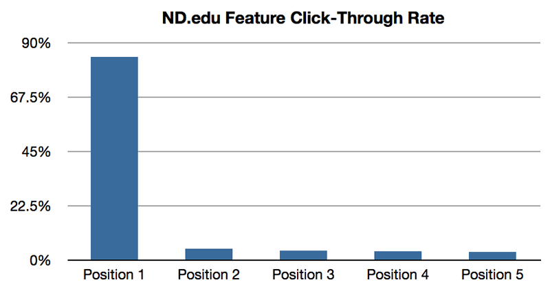 nd-feature-click-through