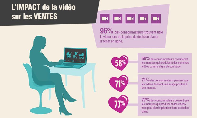 impact-video-achat