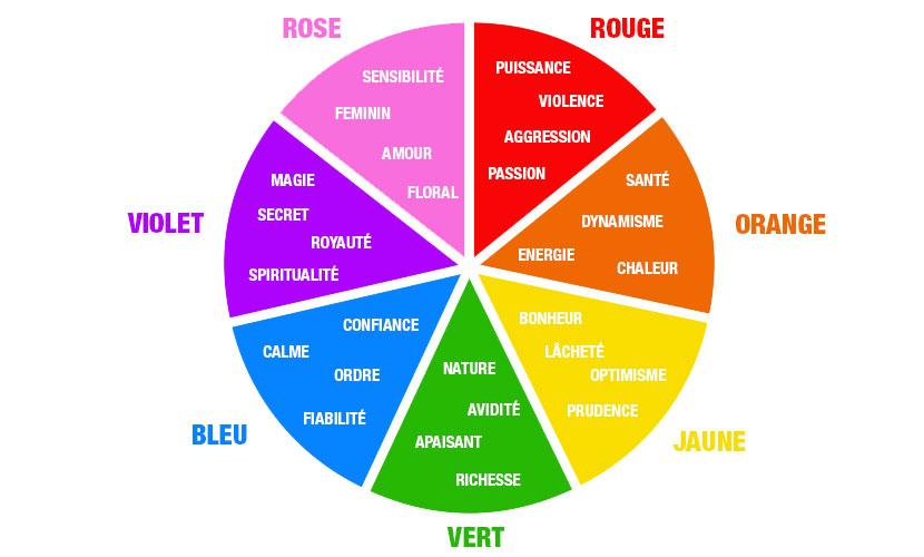 Comment choisir un jeu de couleurs pour la conception de votre logo ?