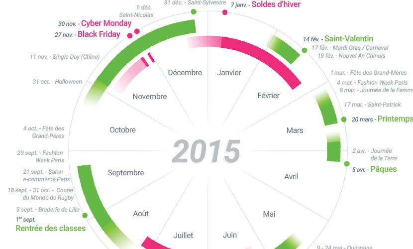 Comment animer vos actions commerciales e-commerce en 2015